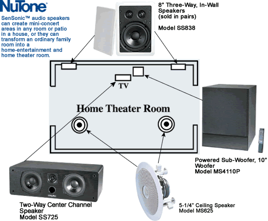 Broan / NuTone Home Theater Solutions, 5.1 Surround configuration